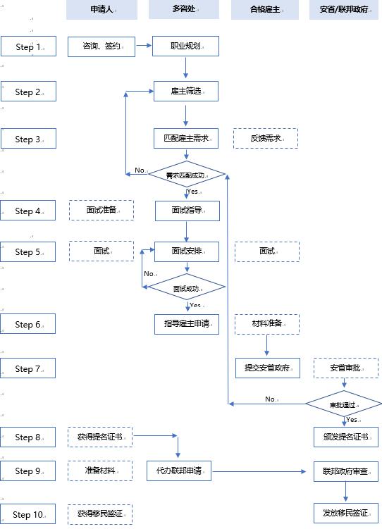 longline-chart