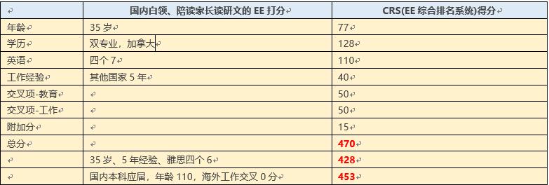 EE score chart