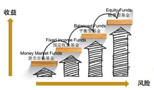 货币基金, 固定收益基金, 平衡性基金, 股票基金