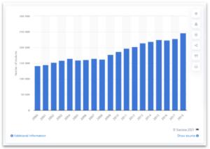 2000-2018 加拿大学院毕业生人数