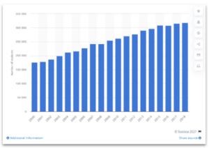 2000-2018 加拿大大学毕业生人数